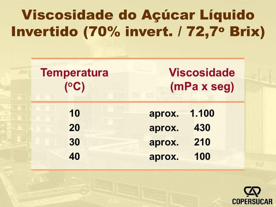 Viscosidade do Açúcar Líquido Invertido (70% invert. / 72,7 o Brix) aprox. 1.100 430 210 100 Viscosidade (mPa x seg) 10 20 30 40 Temperatura ( o C)