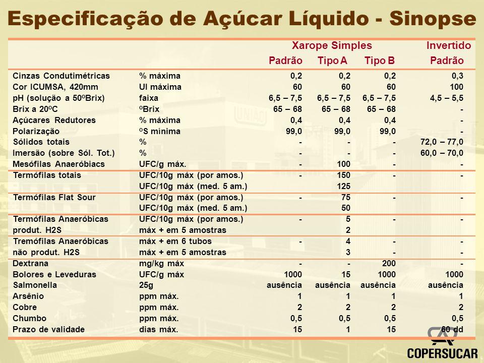 Especificação de Açúcar Líquido - Sinopse Cinzas Condutimétricas Cor ICUMSA, 420mm pH (solução a 50 o Brix) Brix a 20 o C Açúcares Redutores Polarizaç