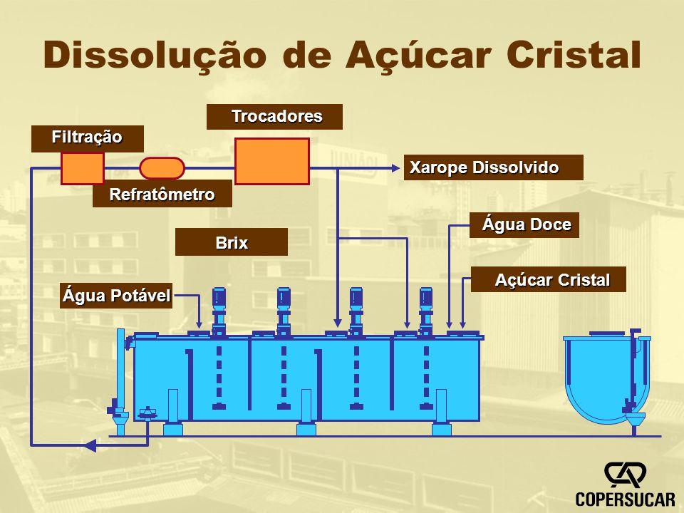 Dissolução de Açúcar Cristal Xarope Dissolvido Filtração Trocadores Refratômetro Água Doce Açúcar Cristal Brix Água Potável