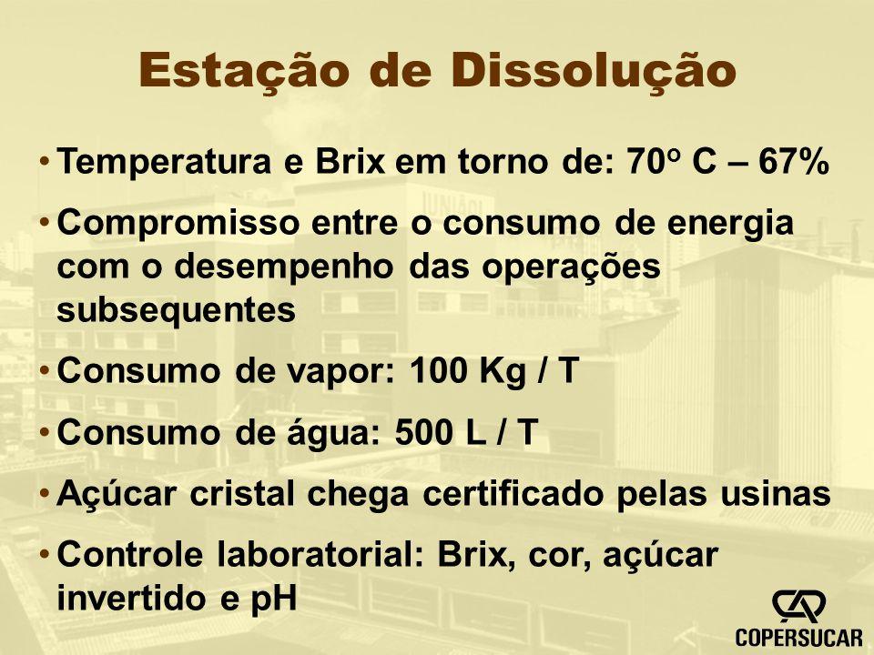 Estação de Dissolução Temperatura e Brix em torno de: 70 o C – 67% Compromisso entre o consumo de energia com o desempenho das operações subsequentes