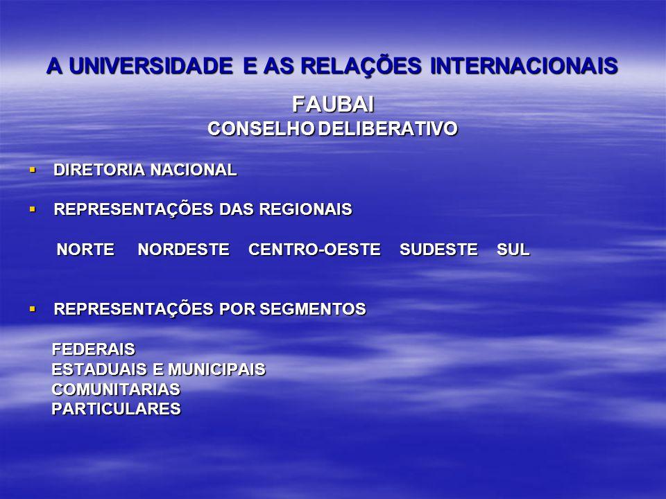 A UNIVERSIDADE E AS RELAÇÕES INTERNACIONAIS FAUBAI CONSELHO DELIBERATIVO DIRETORIA NACIONAL DIRETORIA NACIONAL REPRESENTAÇÕES DAS REGIONAIS REPRESENTAÇÕES DAS REGIONAIS NORTE NORDESTE CENTRO-OESTE SUDESTE SUL NORTE NORDESTE CENTRO-OESTE SUDESTE SUL REPRESENTAÇÕES POR SEGMENTOS REPRESENTAÇÕES POR SEGMENTOS FEDERAIS FEDERAIS ESTADUAIS E MUNICIPAIS ESTADUAIS E MUNICIPAIS COMUNITARIAS COMUNITARIAS PARTICULARES PARTICULARES