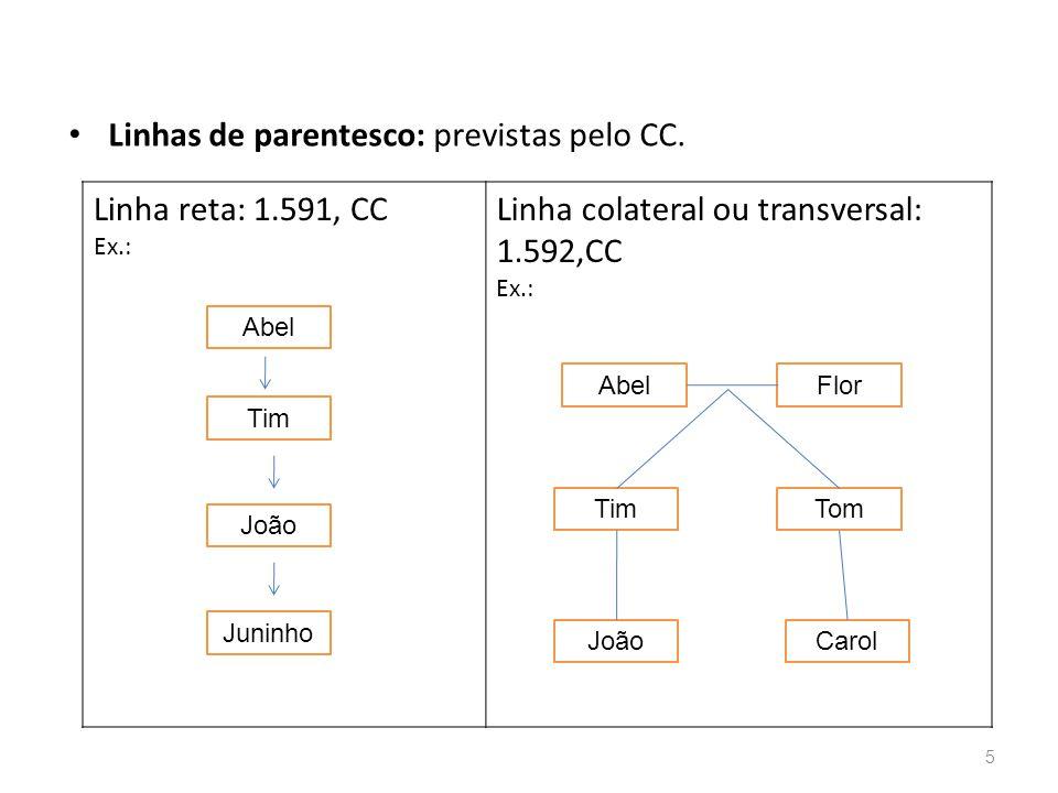 Linhas de parentesco: previstas pelo CC.
