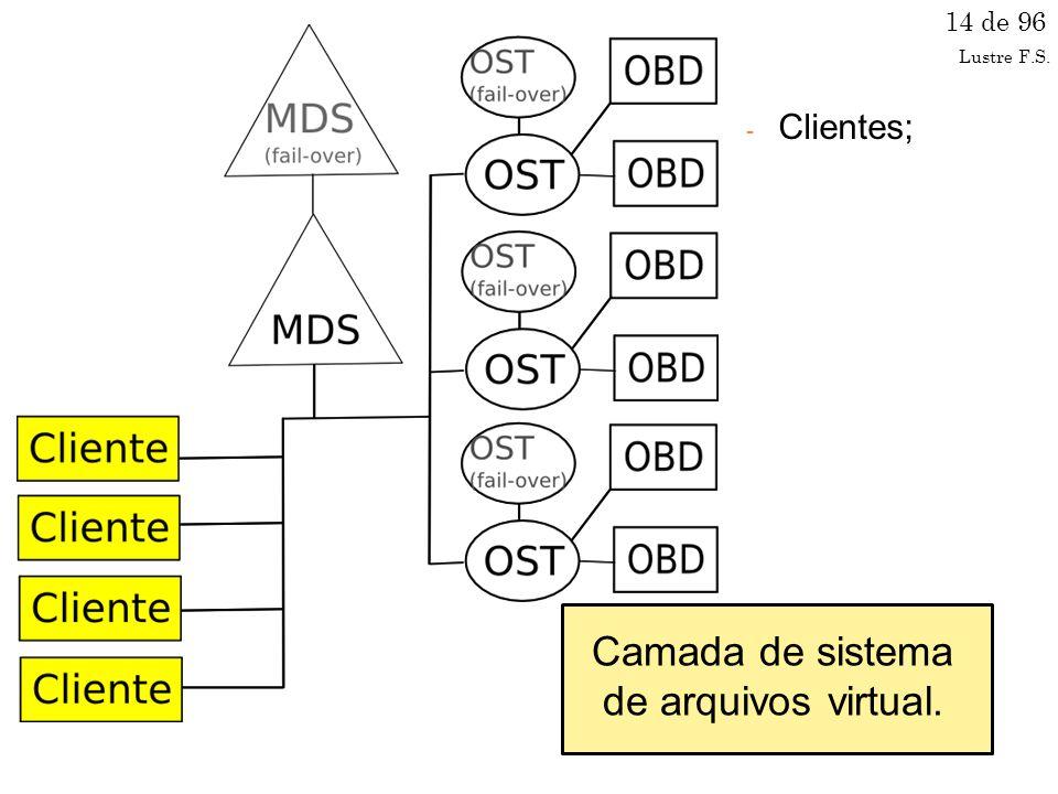 Arquitetura - Clientes; 14 de 96 Camada de sistema de arquivos virtual. Lustre F.S.