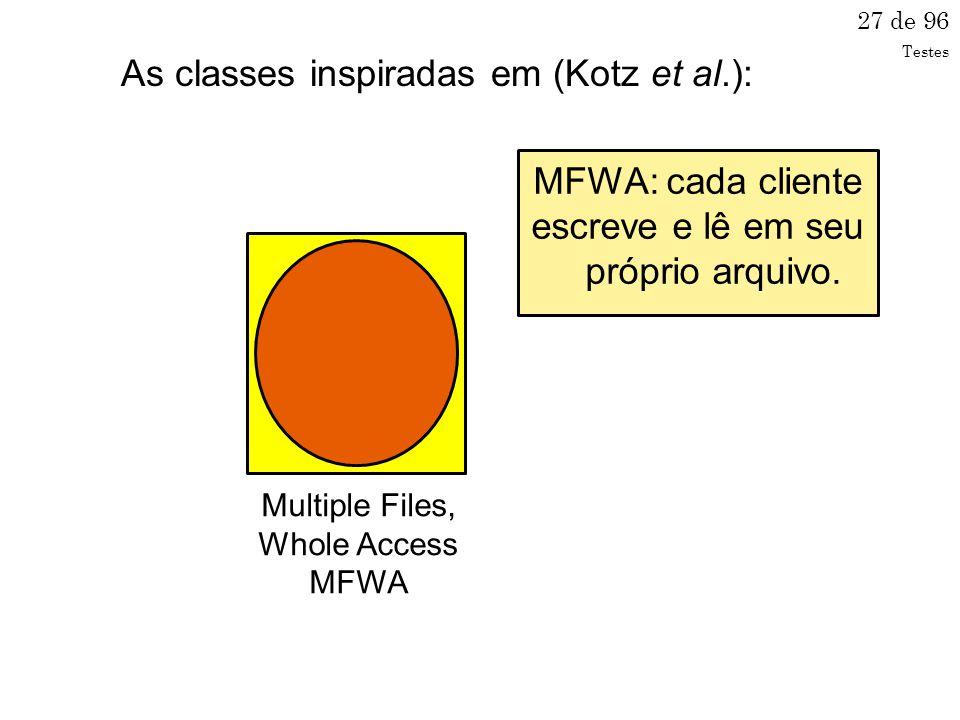 27 de 96 Multiple Files, Whole Access MFWA MFWA: cada cliente escreve e lê em seu próprio arquivo.