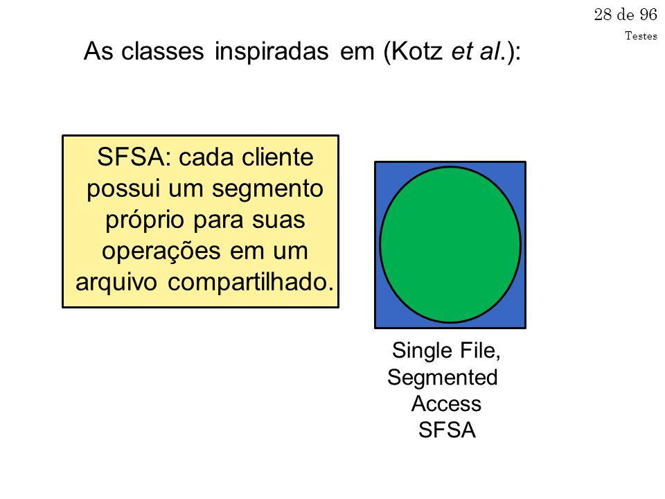 28 de 96 Single File, Segmented Access SFSA SFSA: cada cliente possui um segmento próprio para suas operações em um arquivo compartilhado.
