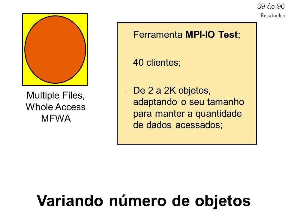Multiple Files, Whole Access MFWA 39 de 96 - Ferramenta MPI-IO Test; - 40 clientes; - De 2 a 2K objetos, adaptando o seu tamanho para manter a quantidade de dados acessados; Variando número de objetos Resultados