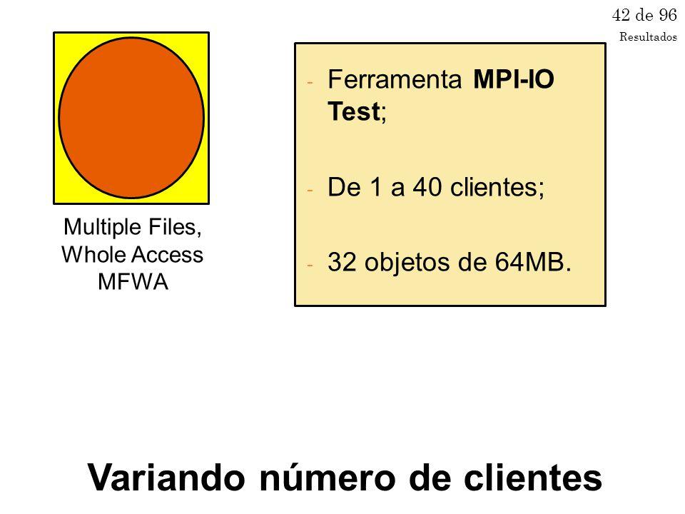Multiple Files, Whole Access MFWA 42 de 96 - Ferramenta MPI-IO Test; - De 1 a 40 clientes; - 32 objetos de 64MB.