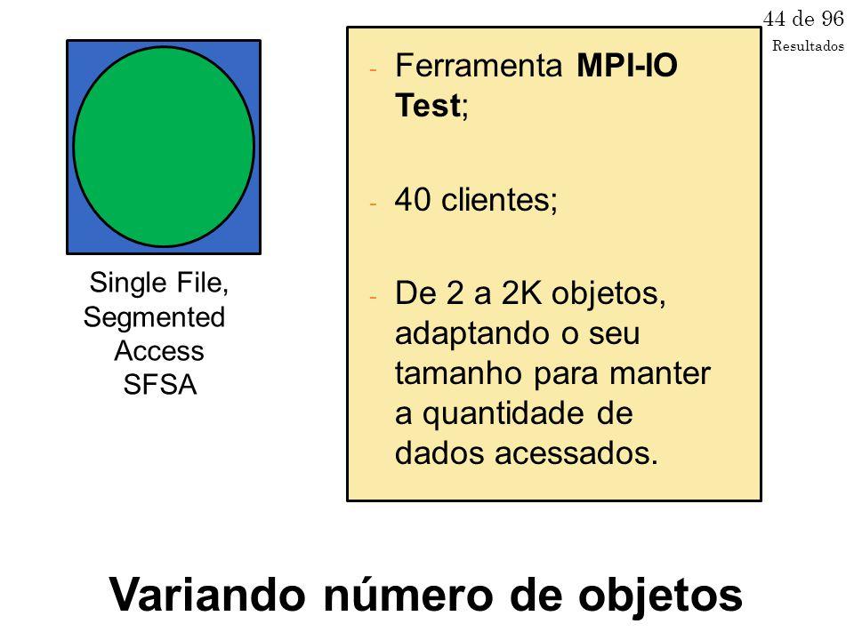 Single File, Segmented Access SFSA 44 de 96 - Ferramenta MPI-IO Test; - 40 clientes; - De 2 a 2K objetos, adaptando o seu tamanho para manter a quantidade de dados acessados.