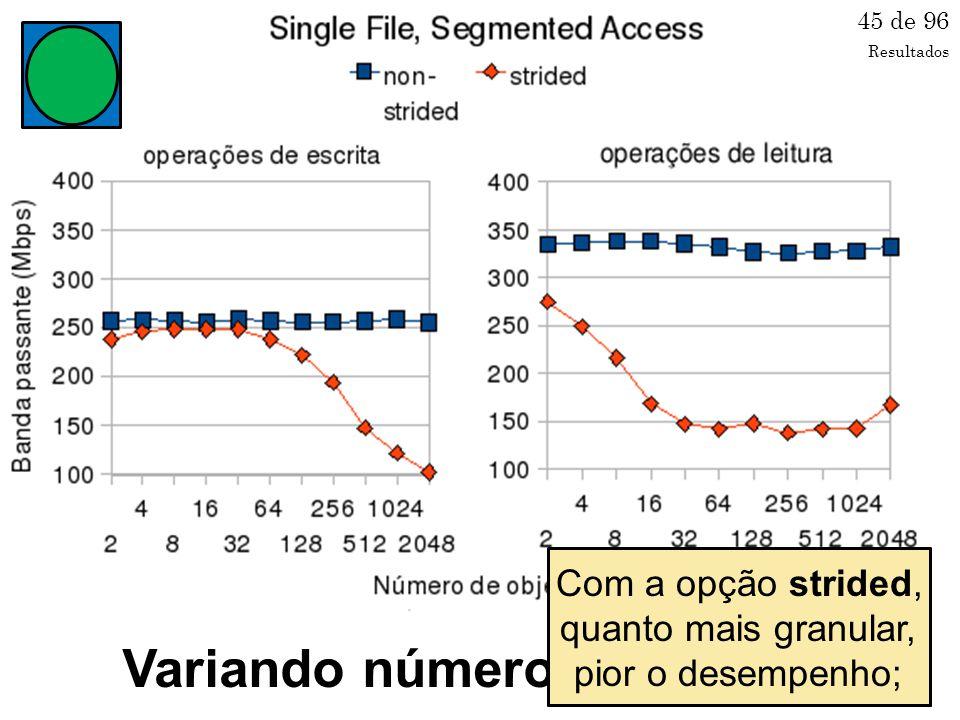 Variando número de objetos 45 de 96 Com a opção non- strided, desempenho constante.