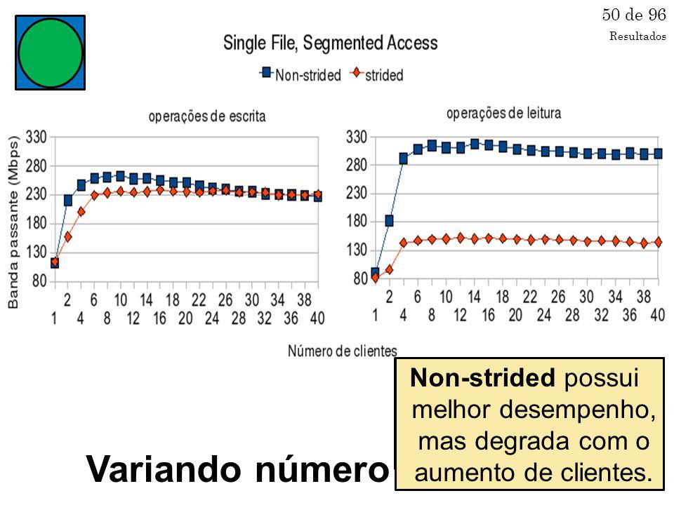 Variando número de clientes 50 de 96 Mesma diferença já observada no teste anterior; Ambos estabilizam rapidamente; Non-strided possui melhor desempenho, mas degrada com o aumento de clientes.