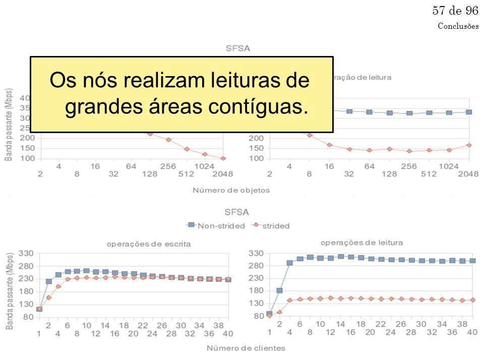 Os nós realizam leituras de grandes áreas contíguas. 57 de 96 Conclusões
