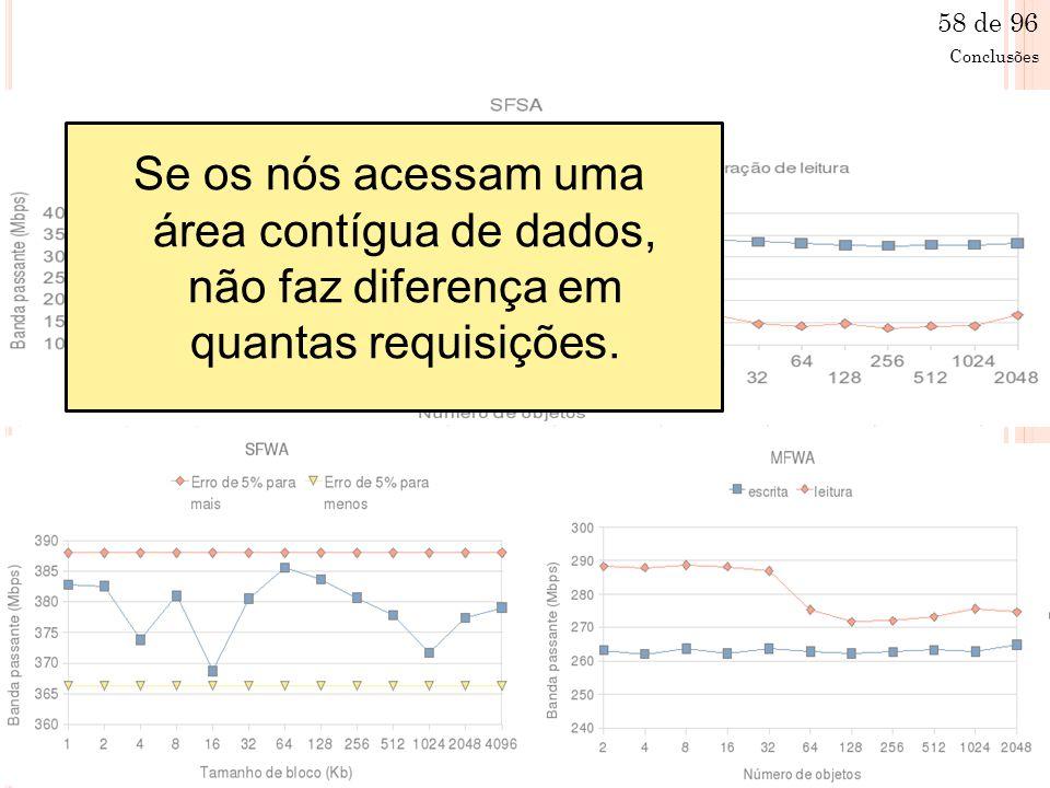 Se os nós acessam uma área contígua de dados, não faz diferença em quantas requisições.