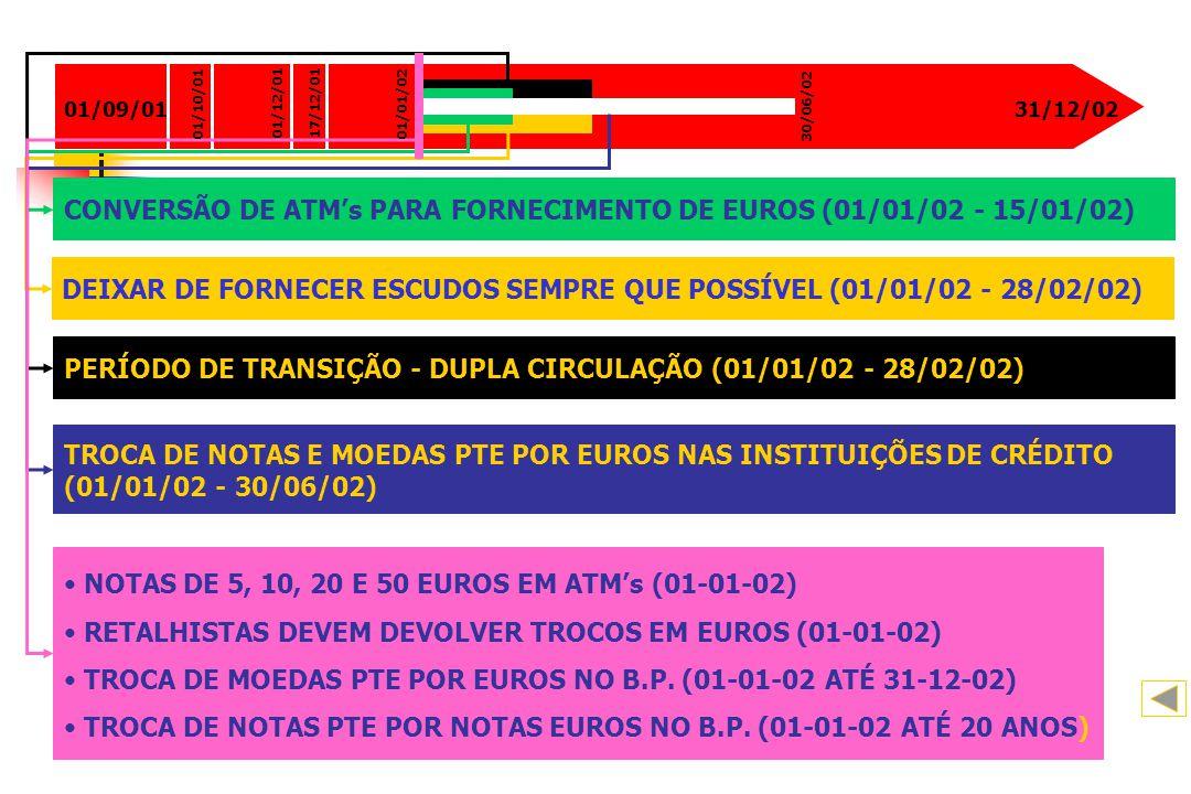 01/09/0131/12/02 DEIXAR DE FORNECER ESCUDOS SEMPRE QUE POSSÍVEL (01/01/02 - 28/02/02) CONVERSÃO DE ATMs PARA FORNECIMENTO DE EUROS (01/01/02 - 15/01/0