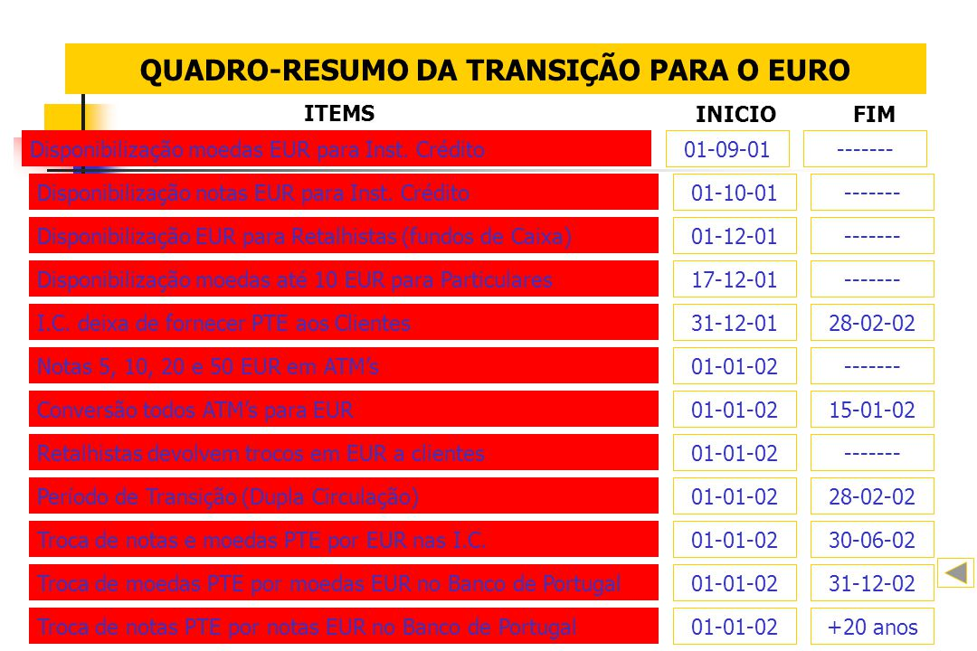 QUADRO-RESUMO DA TRANSIÇÃO PARA O EURO Disponibilização moedas EUR para Inst. Crédito 01-09-01------- ITEMS INICIOFIM Disponibilização notas EUR para