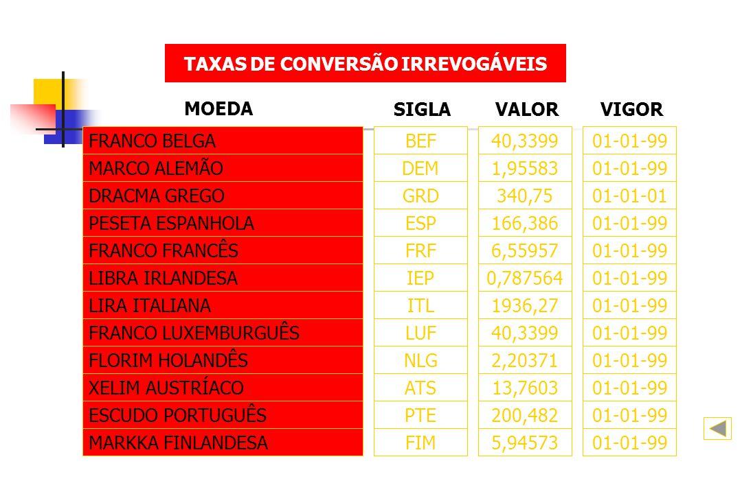 TAXAS DE CONVERSÃO IRREVOGÁVEIS FRANCO BELGABEF40,3399 MOEDA SIGLAVALOR 01-01-99 VIGOR MARCO ALEMÃODEM1,95583 01-01-99 DRACMA GREGOGRD340,75 01-01-01