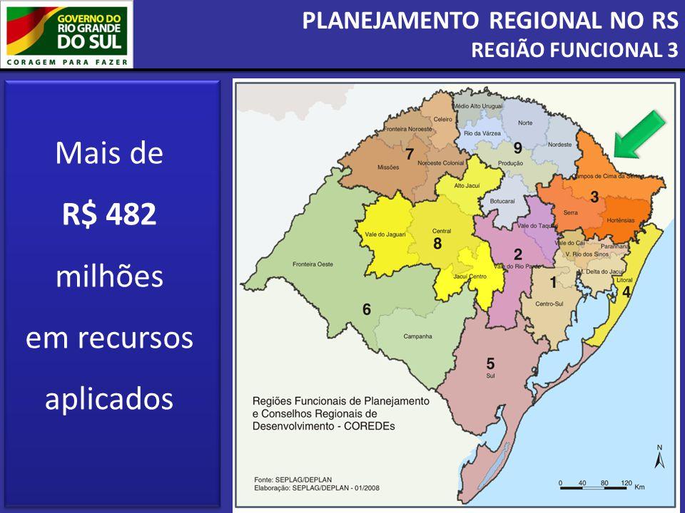 PLANEJAMENTO REGIONAL NO RS REGIÃO FUNCIONAL 3 Mais de R$ 482 milhões em recursos aplicados