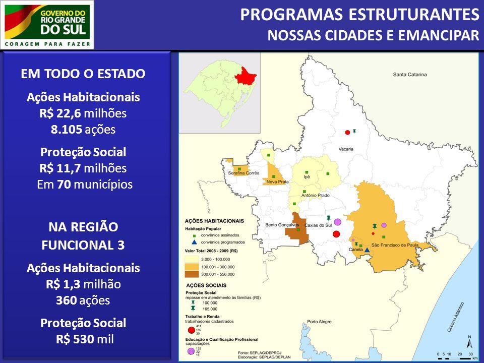 PROGRAMAS ESTRUTURANTES NOSSAS CIDADES E EMANCIPAR EM TODO O ESTADO Ações Habitacionais R$ 22,6 milhões 8.105 ações Proteção Social R$ 11,7 milhões Em