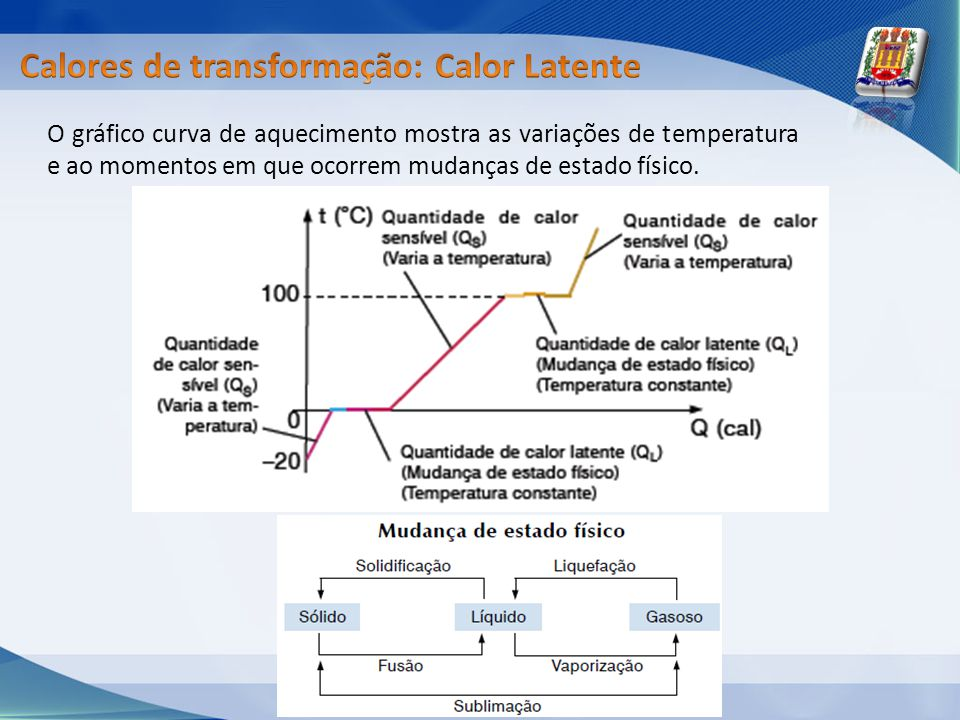 O gráfico curva de aquecimento mostra as variações de temperatura e ao momentos em que ocorrem mudanças de estado físico.