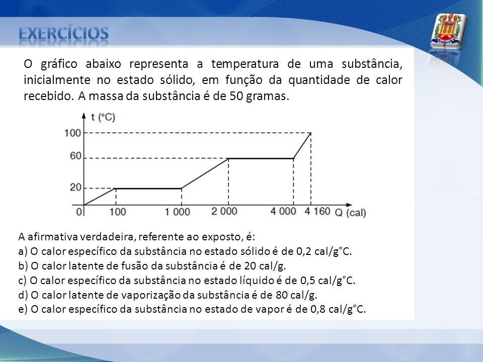 O gráfico abaixo representa a temperatura de uma substância, inicialmente no estado sólido, em função da quantidade de calor recebido. A massa da subs