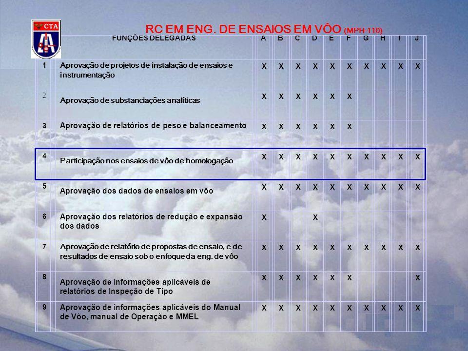FUNÇÕES DELEGADASABCDEFGHIJ 1 Execução de ensaios de vôo de homologação XXXXXXXXXX 2 Execução de ensaios no solo e avaliações para fins de homologação XXXXXXXXXX 3 Aprovação dos dados de ensaio em vôo XXXXXXXXXX 4 Aprovação dos relatórios de proposta de ensaios e dos resultados de ensaios sob enfoque da pilotagem XXXXXX X 5 Aprovação das informações aplicáveis de Relatórios de Inspeção de Tipo XXXXXX X 6 Aprovação das informações aplicáveis do Manual de Vôo, do Manual de Operação e MMEL XXXXXXXXXX 7 Aprovação de relatórios de ensaios em vôo de desenvolvimento XXXXXXXXXX RC PIL.
