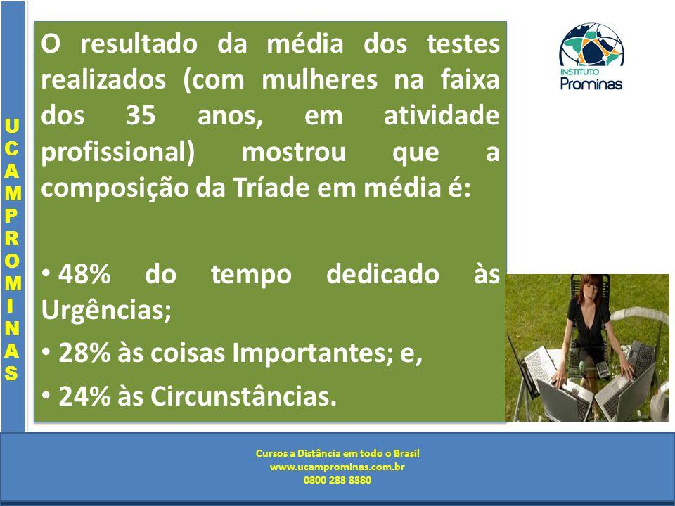 Cursos a Distância em todo o Brasil www.institutoprominas.com.br 0800 283 8380 UCAMPROMINASUCAMPROMINAS UCAMPROMINASUCAMPROMINAS Cursos a Distância em todo o Brasil www.ucamprominas.com.br 0800 283 8380 Cursos a Distância em todo o Brasil www.institutoprominas.com.br 0800 283 8380 Cursos a Distância em todo o Brasil www.ucamprominas.com.br 0800 283 8380 O resultado da média dos testes realizados (com mulheres na faixa dos 35 anos, em atividade profissional) mostrou que a composição da Tríade em média é: 48% do tempo dedicado às Urgências; 28% às coisas Importantes; e, 24% às Circunstâncias.