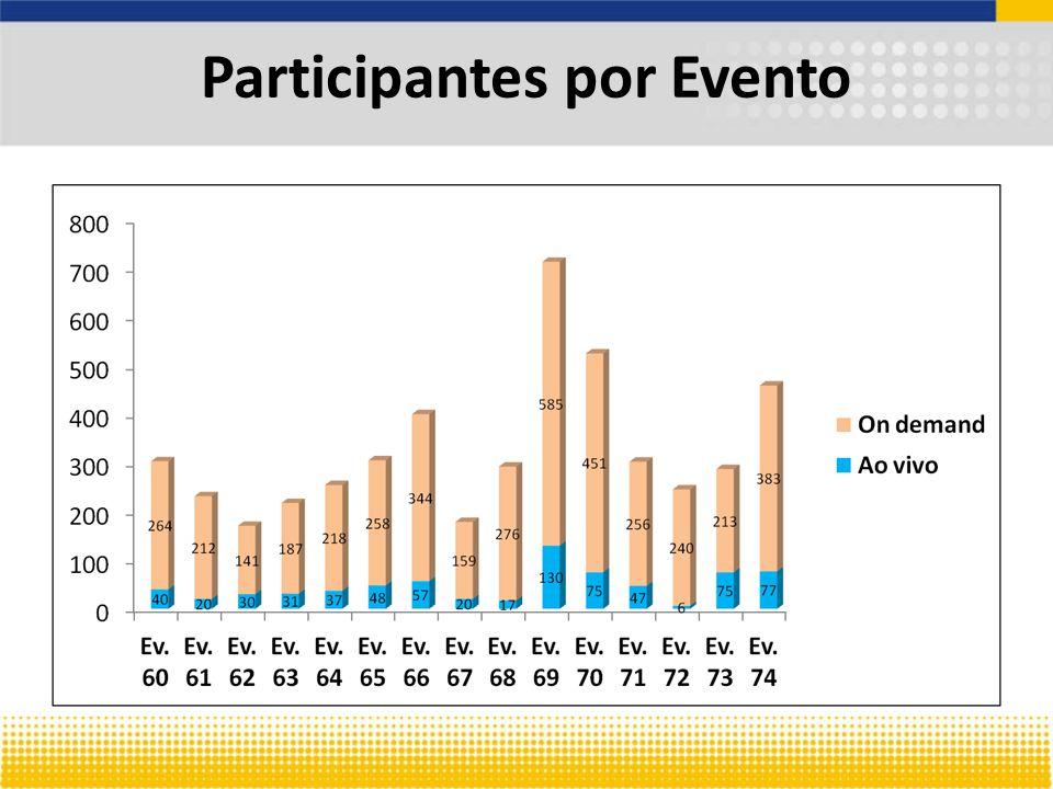 Participantes por Evento