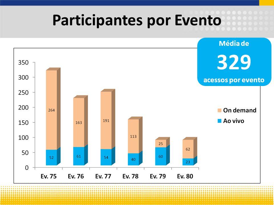 Média de 329 acessos por evento