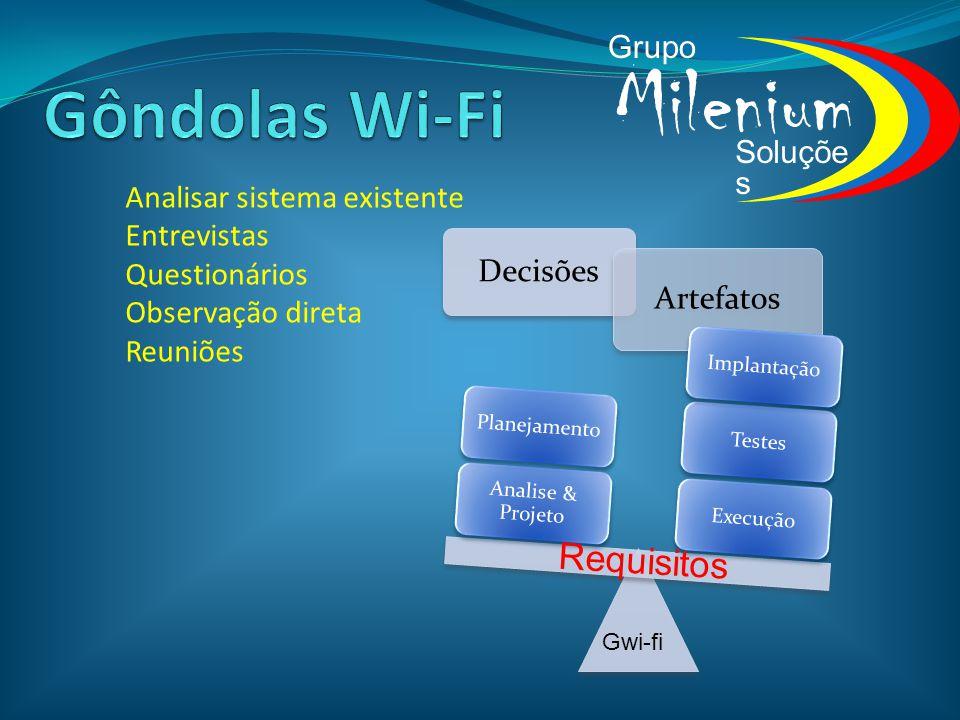Milenium Grupo Soluçõe s Analisar sistema existente Entrevistas Questionários Observação direta Reuniões Requisitos Gwi-fi