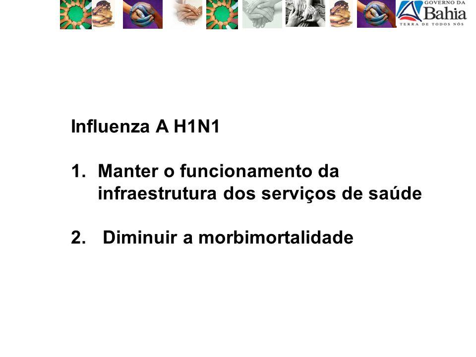 População Alvo Grupos a serem vacinados em ordem de prioridade: Vacina Influenza inativada AH1N1 1.Trabalhadores de saúde 2.Gestantes 3.População com doenças crônicas de base 4.População indígena 5.Crianças saudáveis >6meses até 2 anos de vida 6.Adultos saudáveis de 20 a 34 anos