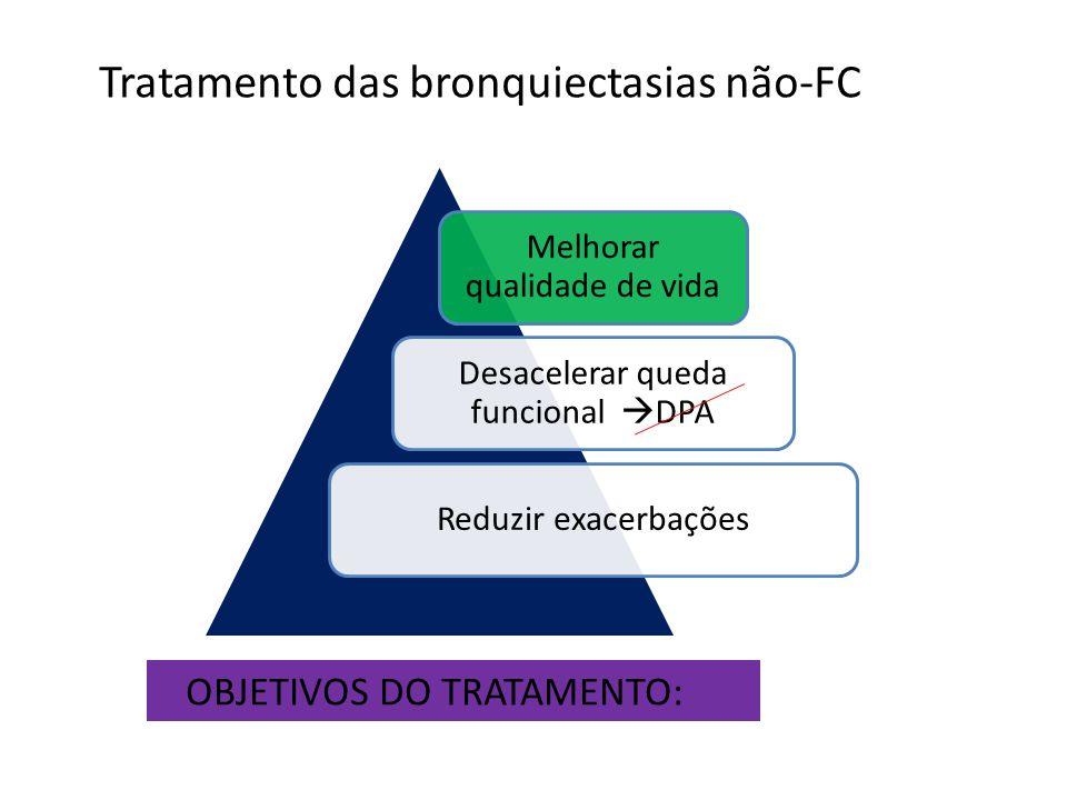 Melhorar qualidade de vida Desacelerar queda funcional DPA Reduzir exacerbações OBJETIVOS DO TRATAMENTO: Tratamento das bronquiectasias não-FC