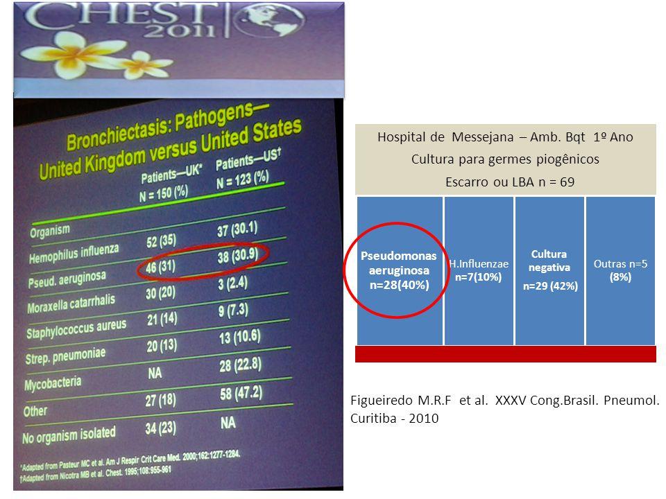 Hospital de Messejana – Amb. Bqt 1º Ano Cultura para germes piogênicos Escarro ou LBA n = 69 Pseudomonas aeruginosa n=28(40%) H.Influenzae n=7(10%) Cu