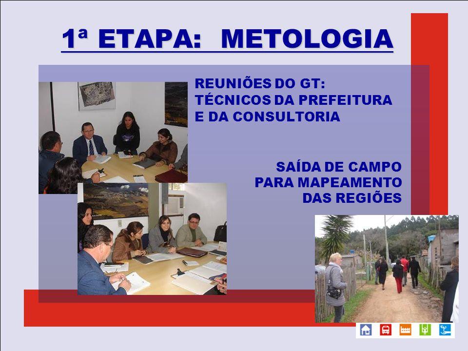 1ª ETAPA: METOLOGIA REUNIÕES DO GT: TÉCNICOS DA PREFEITURA E DA CONSULTORIA SAÍDA DE CAMPO PARA MAPEAMENTO DAS REGIÕES