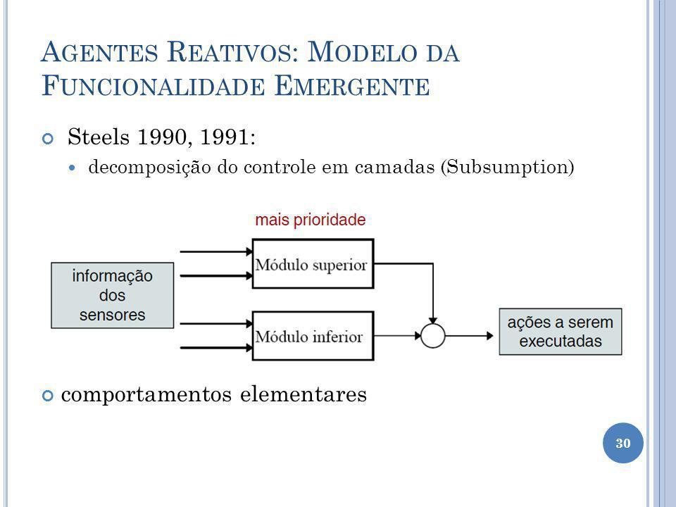A GENTES R EATIVOS : M ODELO DA F UNCIONALIDADE E MERGENTE Steels 1990, 1991: decomposição do controle em camadas (Subsumption) comportamentos element