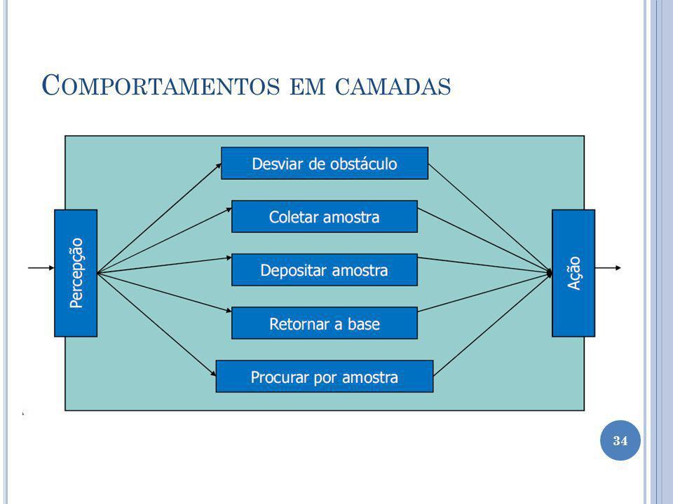 C OMPORTAMENTOS EM CAMADAS 34