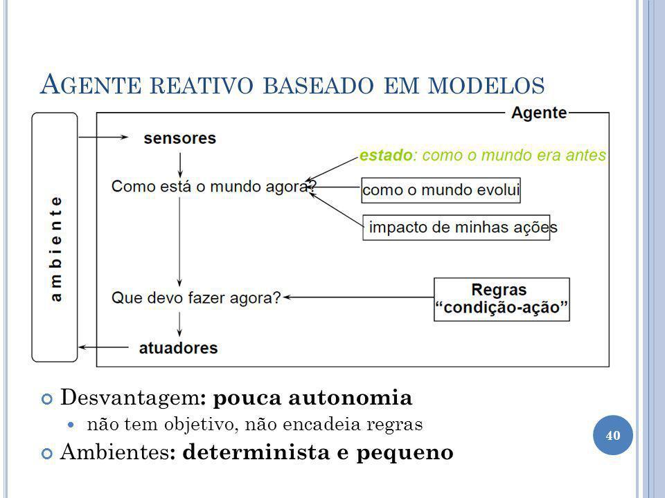 A GENTE REATIVO BASEADO EM MODELOS Desvantagem : pouca autonomia não tem objetivo, não encadeia regras Ambientes : determinista e pequeno 40