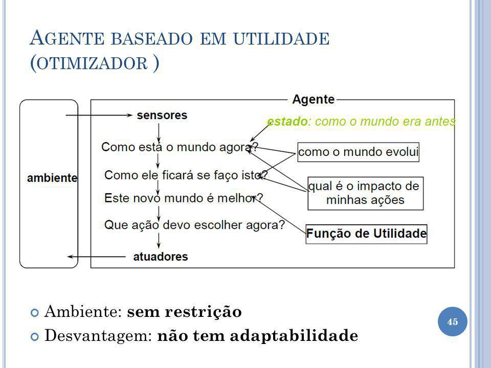 A GENTE BASEADO EM UTILIDADE ( OTIMIZADOR ) Ambiente: sem restrição Desvantagem: não tem adaptabilidade 45