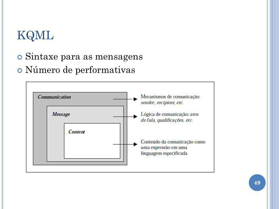 KQML Sintaxe para as mensagens Número de performativas 49