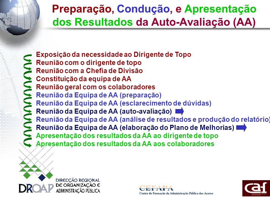 Preparação, Condução, e Apresentação dos Resultados da Auto-Avaliação (AA) Exposição da necessidade ao Dirigente de Topo Reunião com o dirigente de topo Reunião com a Chefia de Divisão Constituição da equipa de AA Reunião geral com os colaboradores Reunião da Equipa de AA (preparação) Reunião da Equipa de AA (esclarecimento de dúvidas) Reunião da Equipa de AA (auto-avaliação) Reunião da Equipa de AA (análise de resultados e produção do relatório) Reunião da Equipa de AA (elaboração do Plano de Melhorias) Apresentação dos resultados da AA ao dirigente de topo Apresentação dos resultados da AA aos colaboradores