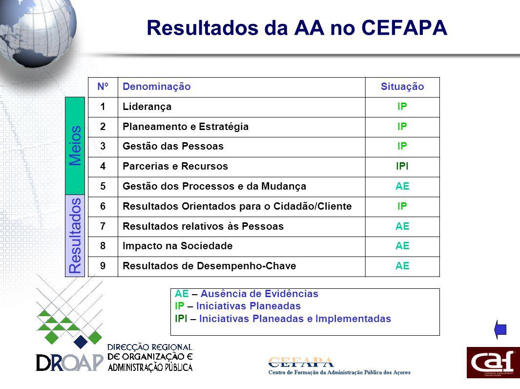 Resultados da AA no CEFAPA NºDenominaçãoSituação 1LiderançaIP 2Planeamento e EstratégiaIP 3Gestão das PessoasIP 4Parcerias e RecursosIPI 5Gestão dos Processos e da MudançaAE 6Resultados Orientados para o Cidadão/ClienteIP 7Resultados relativos às PessoasAE 8Impacto na SociedadeAE 9Resultados de Desempenho-ChaveAE AE – Ausência de Evidências IP – Iniciativas Planeadas IPI – Iniciativas Planeadas e Implementadas Meios Resultados