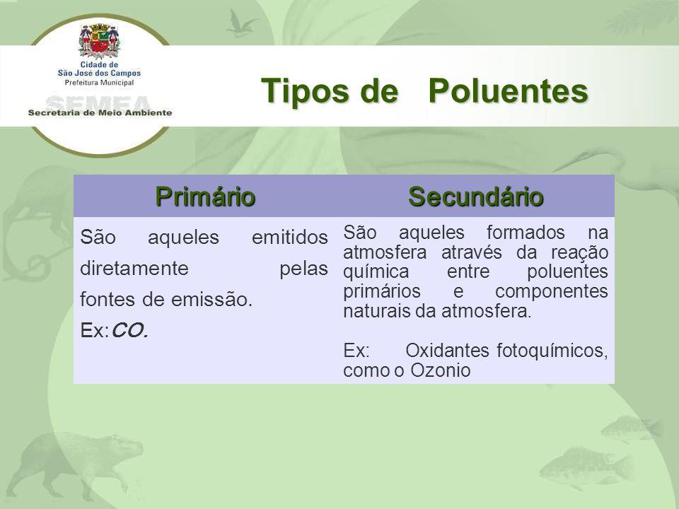 Tipos de Poluentes PrimárioSecundário São aqueles emitidos diretamente pelas fontes de emissão. Ex:CO. São aqueles formados na atmosfera através da re