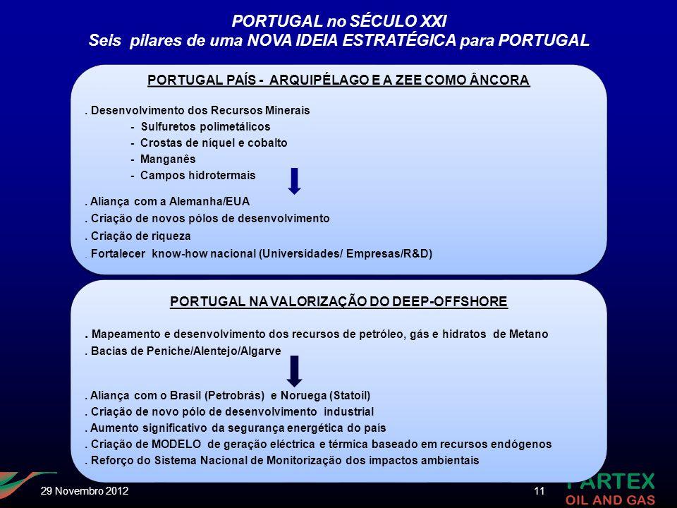 PORTUGAL no SÉCULO XXI Seis pilares de uma NOVA IDEIA ESTRATÉGICA para PORTUGAL PORTUGAL PAÍS - ARQUIPÉLAGO E A ZEE COMO ÂNCORA. Desenvolvimento dos R