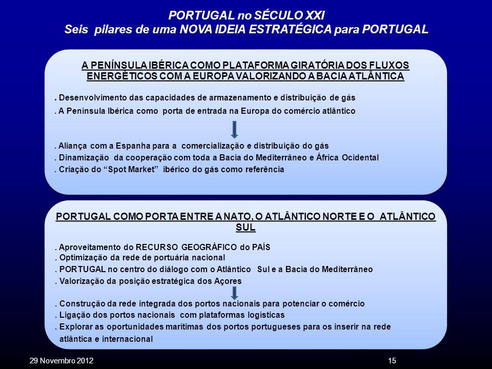 PORTUGAL no SÉCULO XXI Seis pilares de uma NOVA IDEIA ESTRATÉGICA para PORTUGAL 29 Novembro 201215