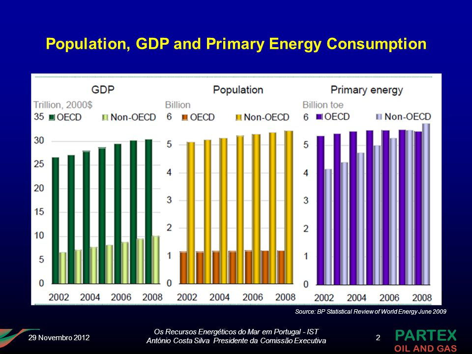 Os Recursos Energéticos do Mar em Portugal - IST António Costa Silva Presidente da Comissão Executiva 2 Population, GDP and Primary Energy Consumption Source: BP Statistical Review of World Energy June 2009 29 Novembro 2012