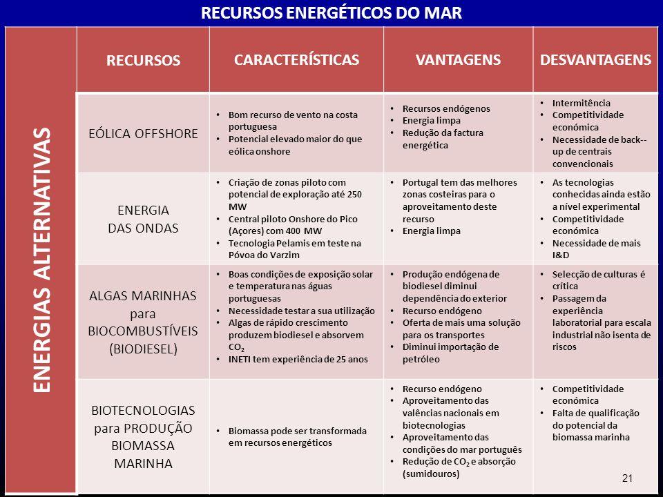 ENERGIAS ALTERNATIVAS RECURSOSCARACTERÍSTICASVANTAGENSDESVANTAGENS EÓLICA OFFSHORE Bom recurso de vento na costa portuguesa Potencial elevado maior do
