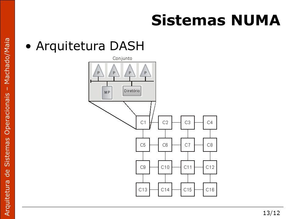 Arquitetura de Sistemas Operacionais – Machado/Maia 13/12 Sistemas NUMA Arquitetura DASH
