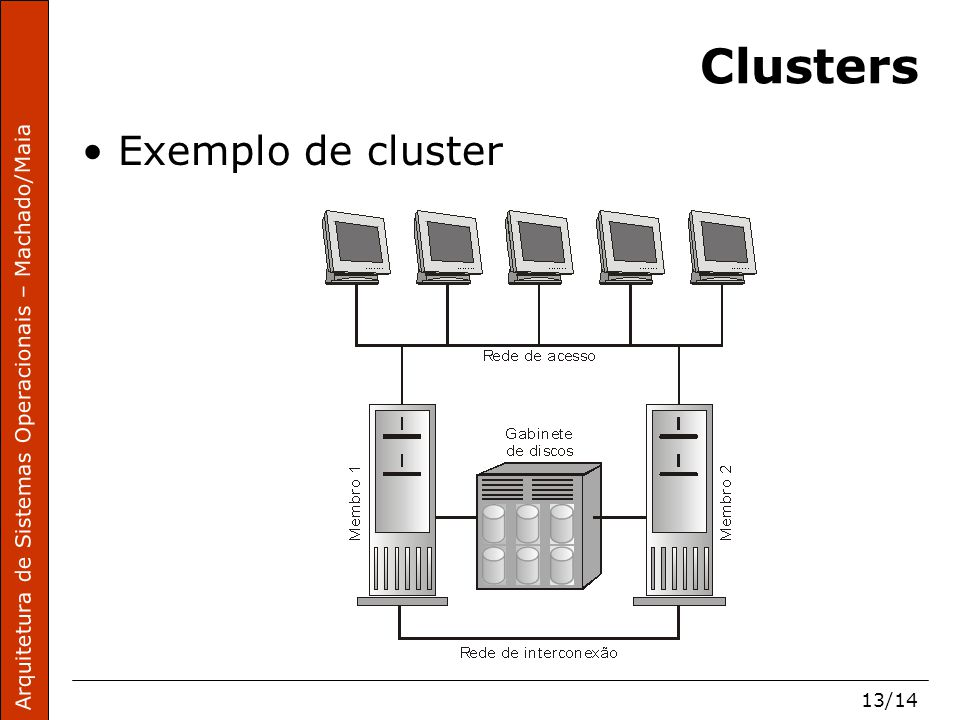 Arquitetura de Sistemas Operacionais – Machado/Maia 13/14 Clusters Exemplo de cluster