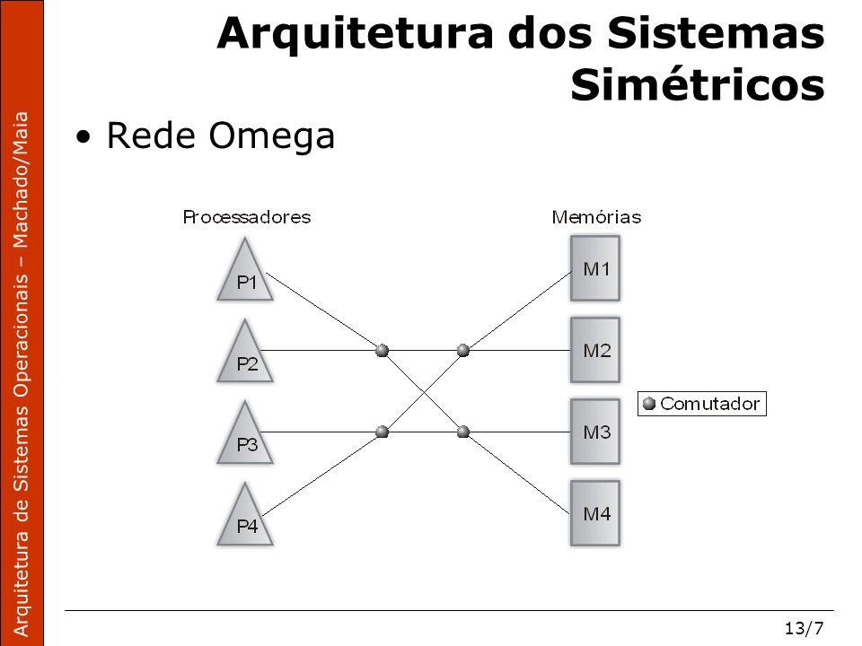 Arquitetura de Sistemas Operacionais – Machado/Maia 13/18 Sistemas Distribuídos Sistema distribuído