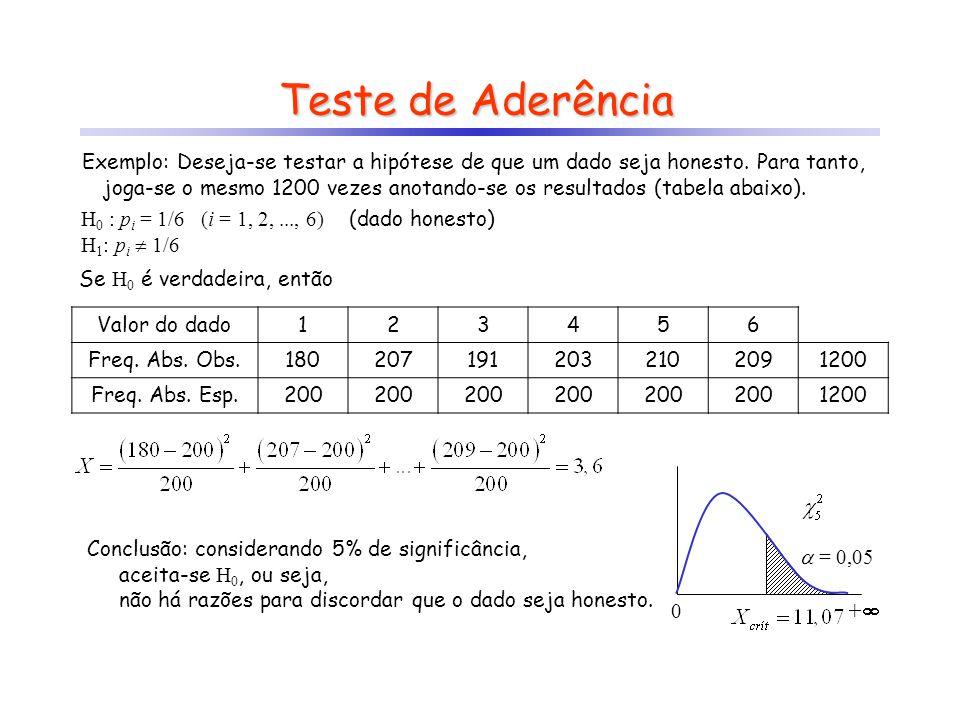 Valor do dado123456 Freq. Abs. Obs.1802071912032102091200 Freq. Abs. Esp.200 1200 Teste de Aderência Exemplo: Deseja-se testar a hipótese de que um da