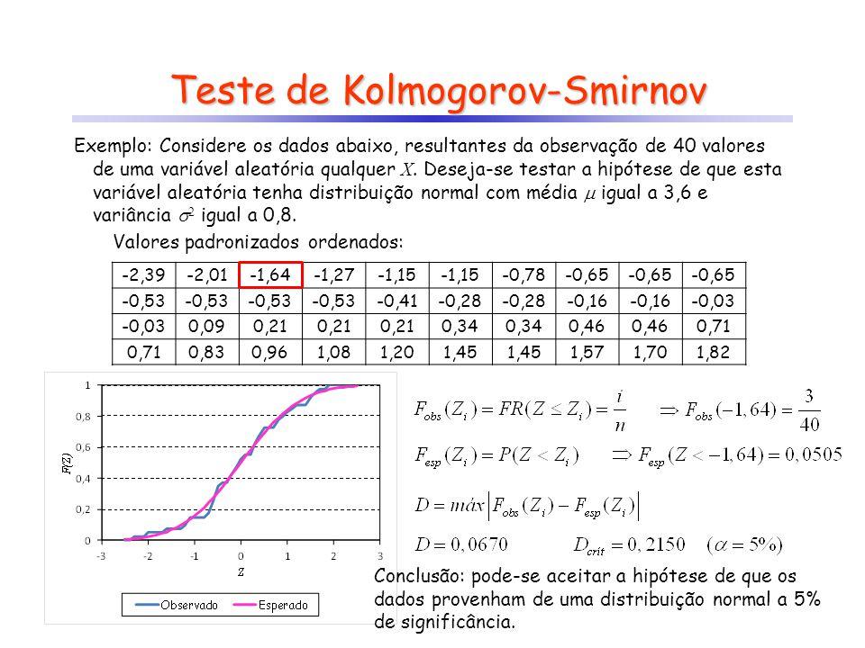 Teste de Kolmogorov-Smirnov Conclusão: pode-se aceitar a hipótese de que os dados provenham de uma distribuição normal a 5% de significância. Valores