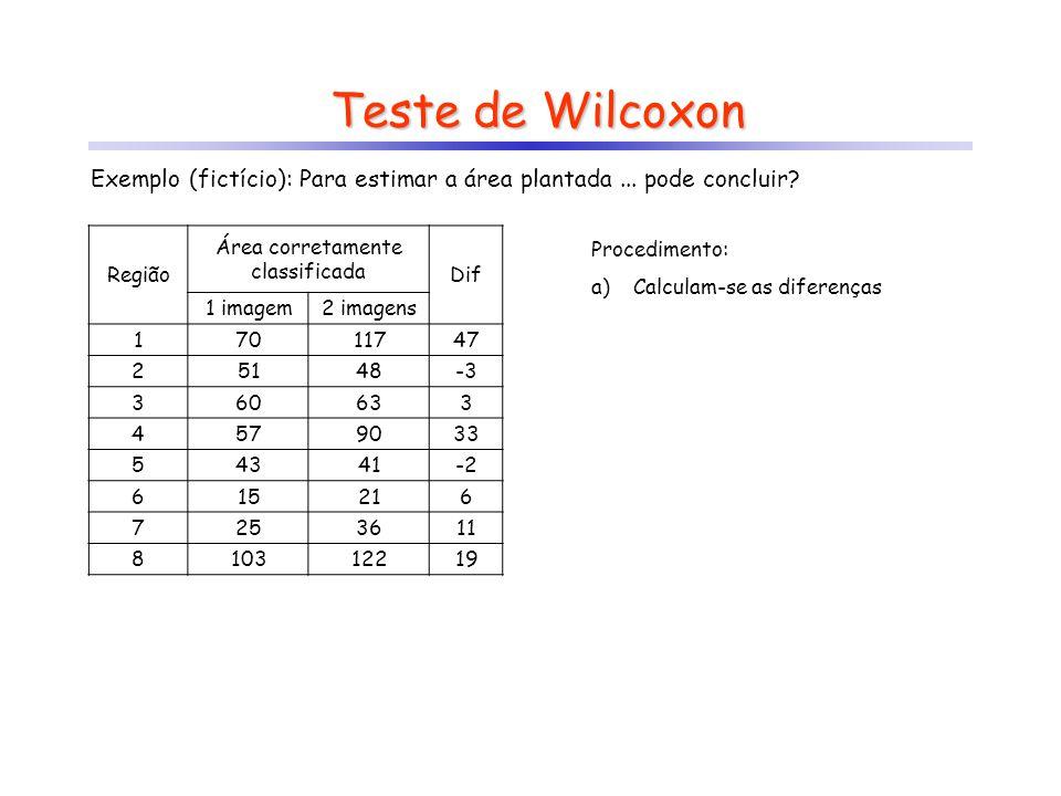 Teste de Wilcoxon Exemplo (fictício): Para estimar a área plantada... pode concluir? Região Área corretamente classificada Dif 1 imagem2 imagens 17011